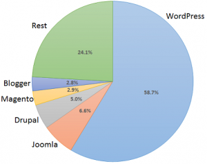WordPress Powering Graph